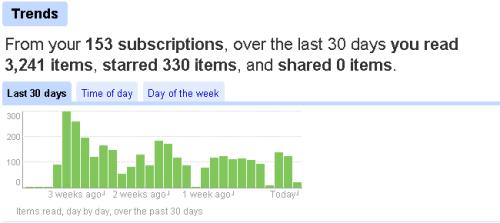 PerfectBlogger - Google Trends